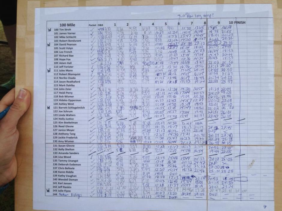 photo of the 100 mile results by Matt Hagen
